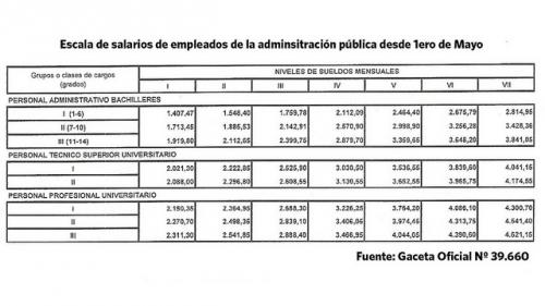 Escala de salarios de los empleados públicos
